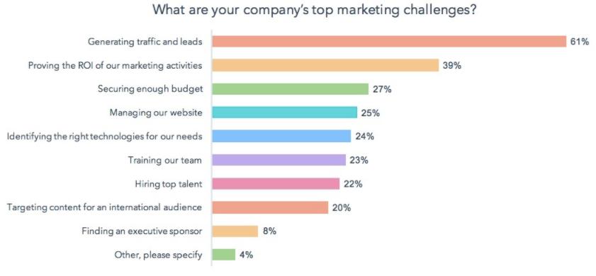 Marketing Challange