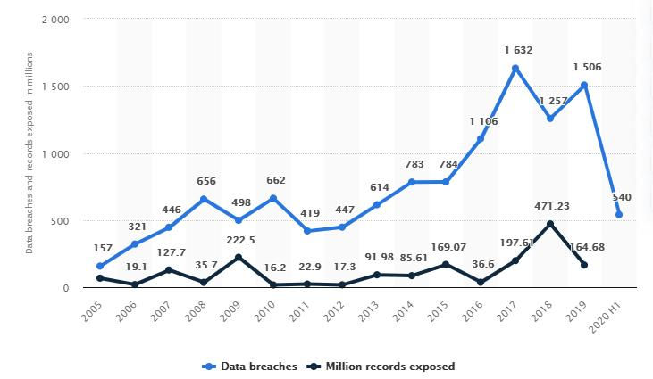 number of data breaches in the US
